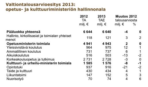 Valtiontalousarvioesitys 2013